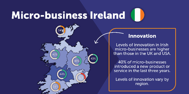Big ideas: Small Irish businesses more innovative than UK and US counterparts